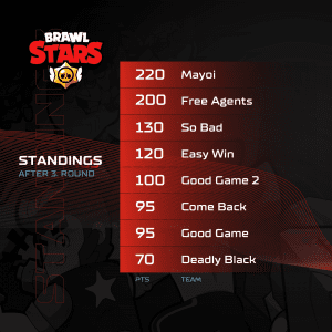 A1 Adria League S5 Qualifiers - Brawl Stars Standings