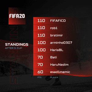 A1 Adria League S5 Qualifiers - FIFA Standings