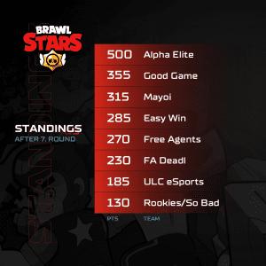 A1 Adria League S5 - Brawl Stars Standings 7