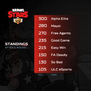 A1 Adria League - Brawl Stars Standings 5