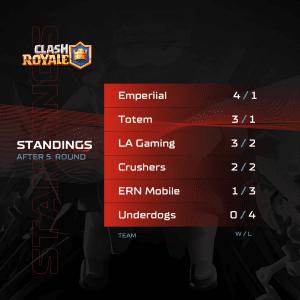 A1 Adria League S5 - Clash Royale Standings 5