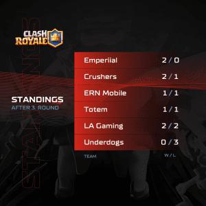 A1 Adria League S5 Clash Royale - Standings 3