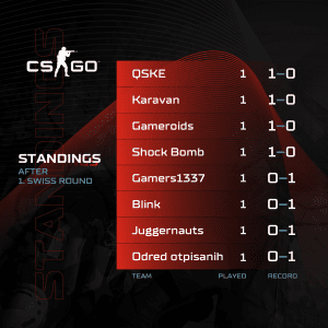 A1 Adria League S5 - CS:GO SWISS Stage 1 Standings