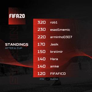 A1 Adria League S5 - FIFA Standings 6