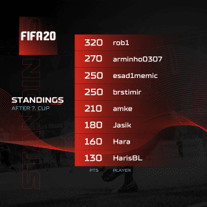 A1 Adria League S5 - FIFA Standings 7