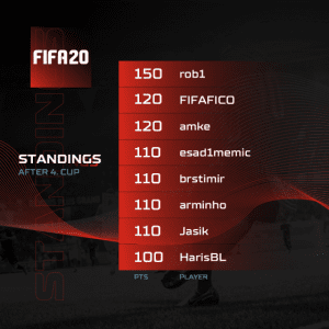 A1 Adria League Qualifiers 4 - FIFA Standings
