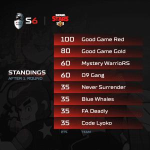 A1 Adria League - Brawl Stars Standings 1