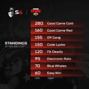 A1 Adria League S6 - Brawl Stars Standings 3