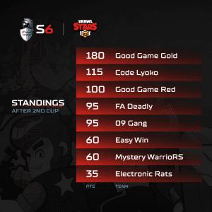 A1 Adria League S6 - Brawl Stars Standings 2
