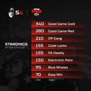 A1 Adria League S6 - Brawl Stars Standings 4