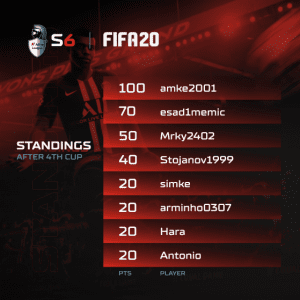 A1 Adria League S6 - FIFA20 Standings 4