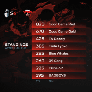 A1 Adria League S6 - Brawl Stars Standings #12