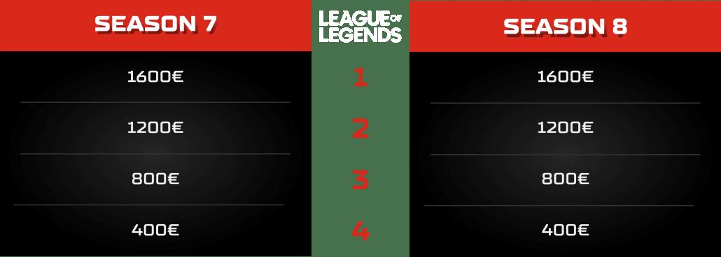 League of Legends Prize Pool