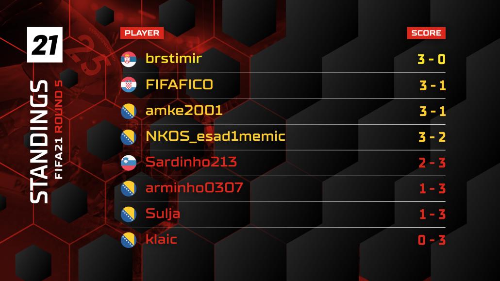 FIFA21 Standings