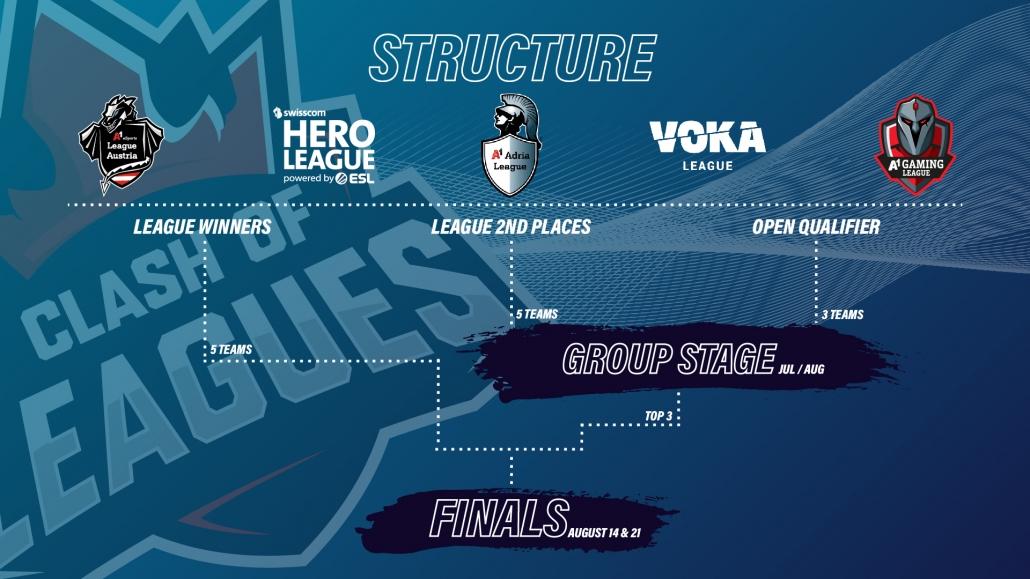 Clash of Leagues Format